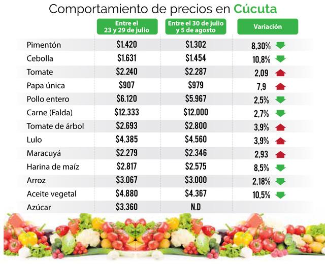 Preços De Cômoda ~ Precios de alimentos ya empezaron a bajar en Cúcuta La Opinión