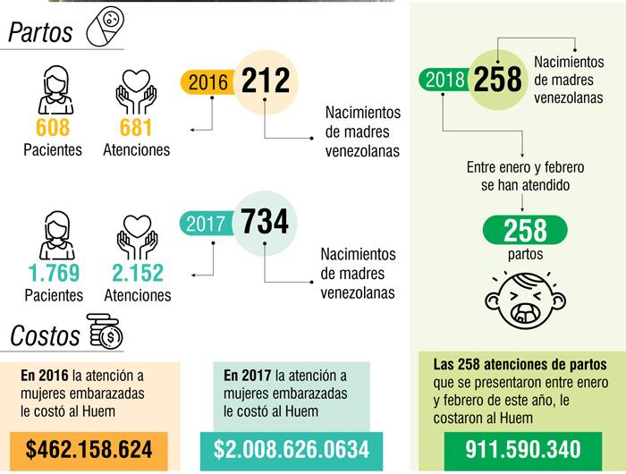 Venezuela-Colombia 1b-partos-9