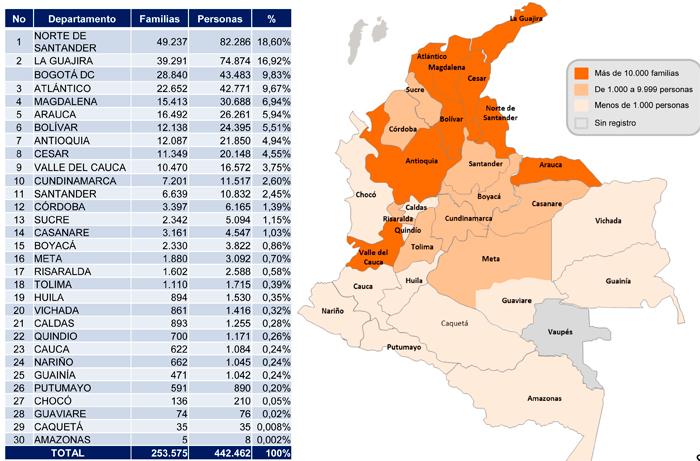 Un millón de chamos migró a Colombia