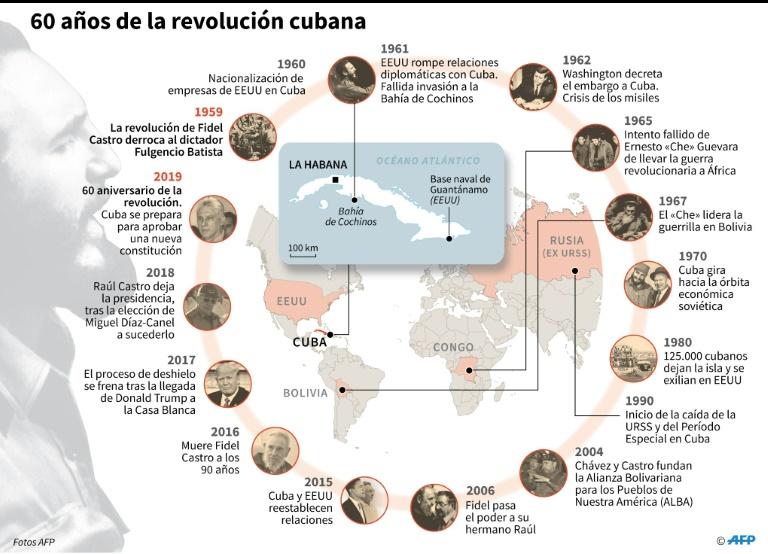 Raúl Castro: