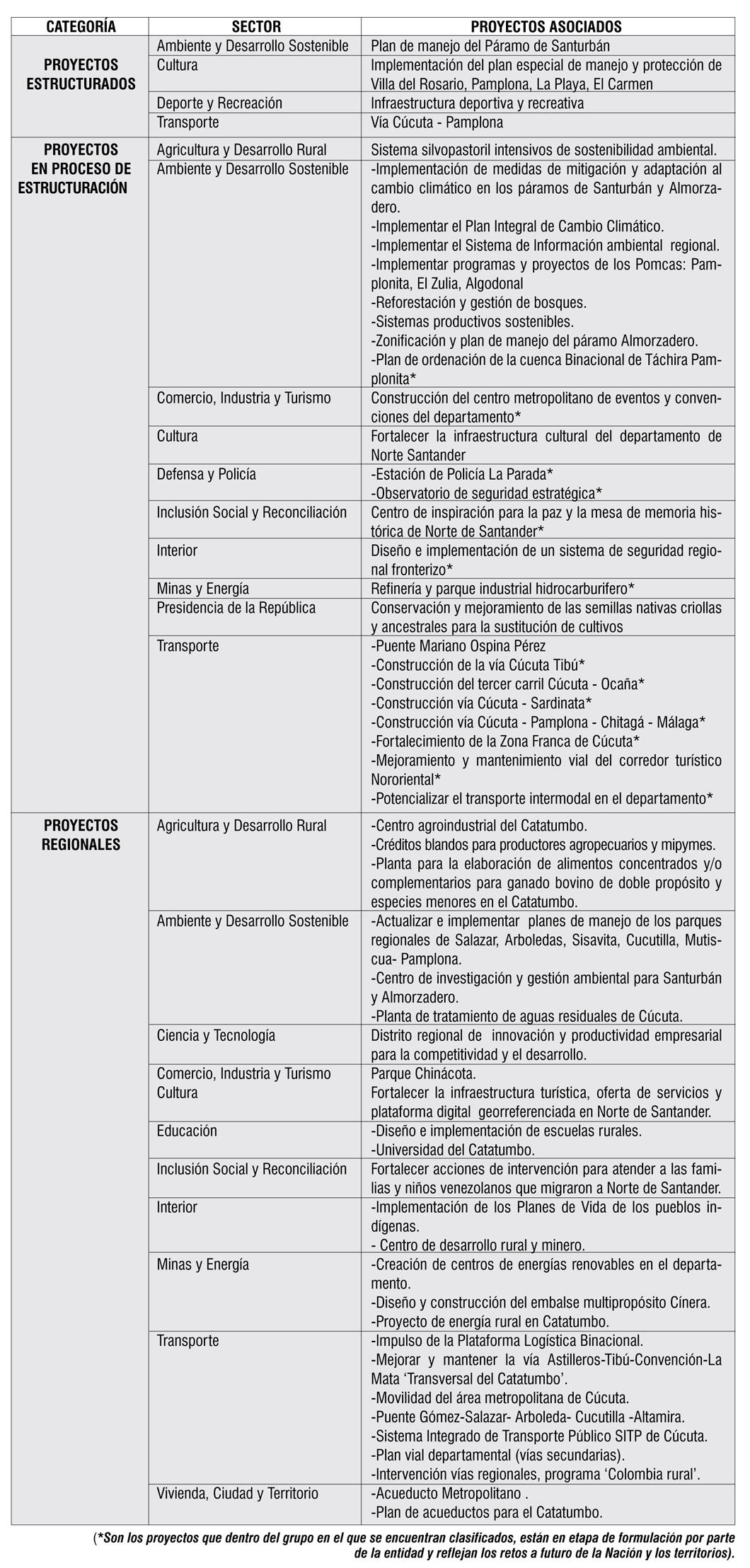Plan de Desarrollo, por ahora, solo intenciones para Norte de Santander