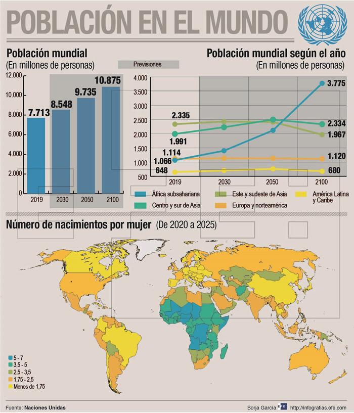 América Latina, una de las regiones con menor aumento poblacional hasta 2050