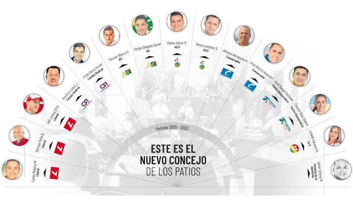 Declaran elección de los concejales de Los Patios - La Opinión Cúcuta