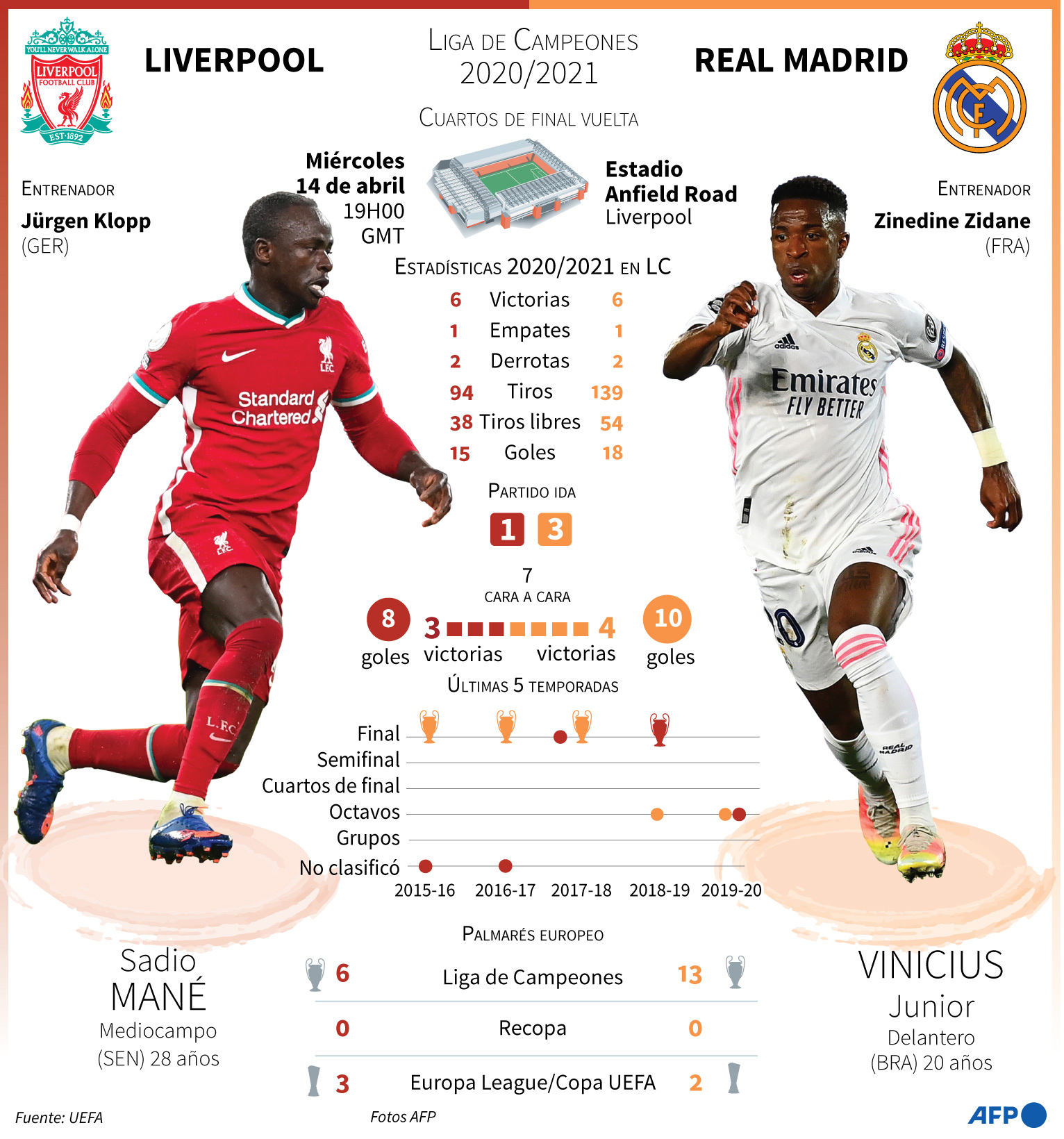 Liverpool vs Real Madrid.