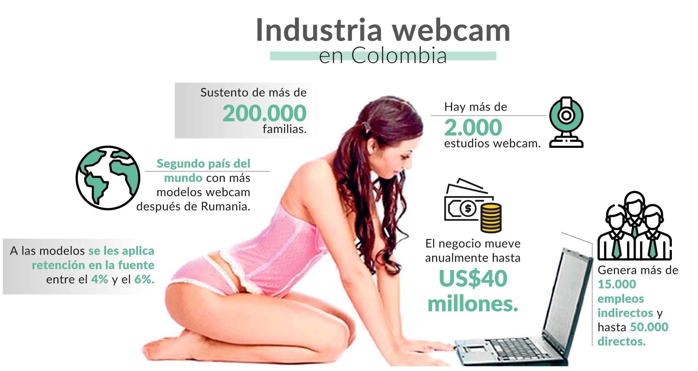 Cifras de la industria del modelaje webcam